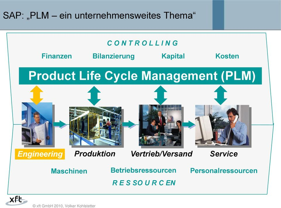 Cycle Management (PLM) Engineering Produktion Vertrieb/Versand