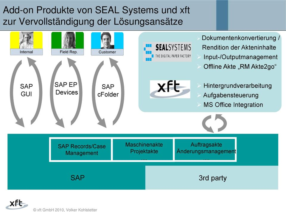 Customer Rendition der Akteninhalte Input-/Outputmanagement Offline Akte RM Akte2go SAP GUI SAP EP Devices