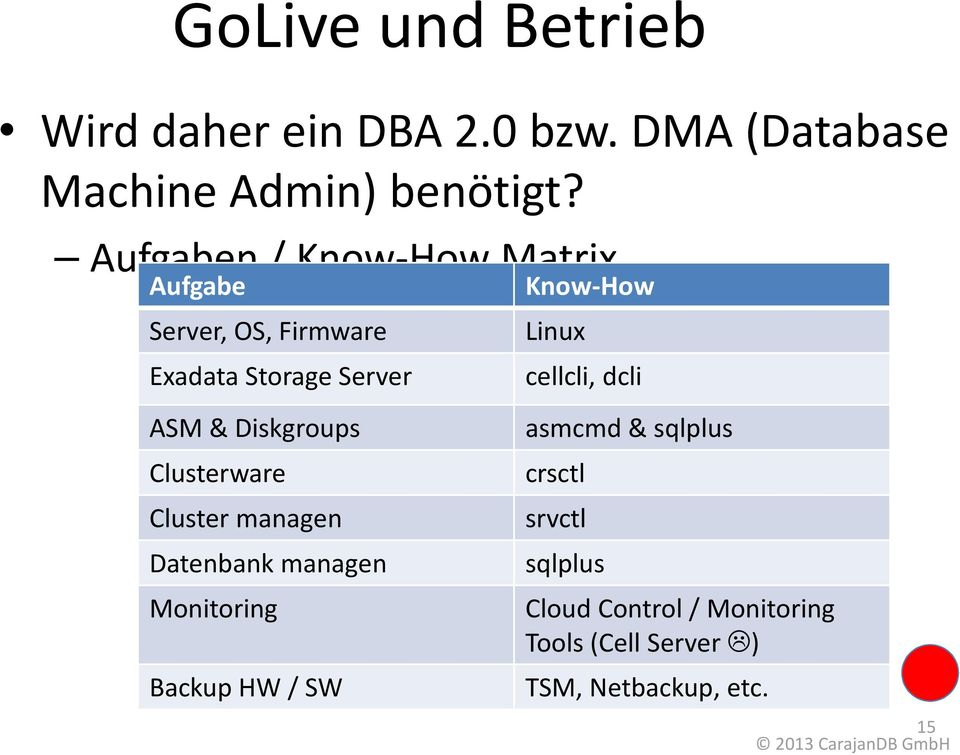 Clusterware Cluster managen Datenbank managen Monitoring Backup HW / SW Know-How Linux cellcli,
