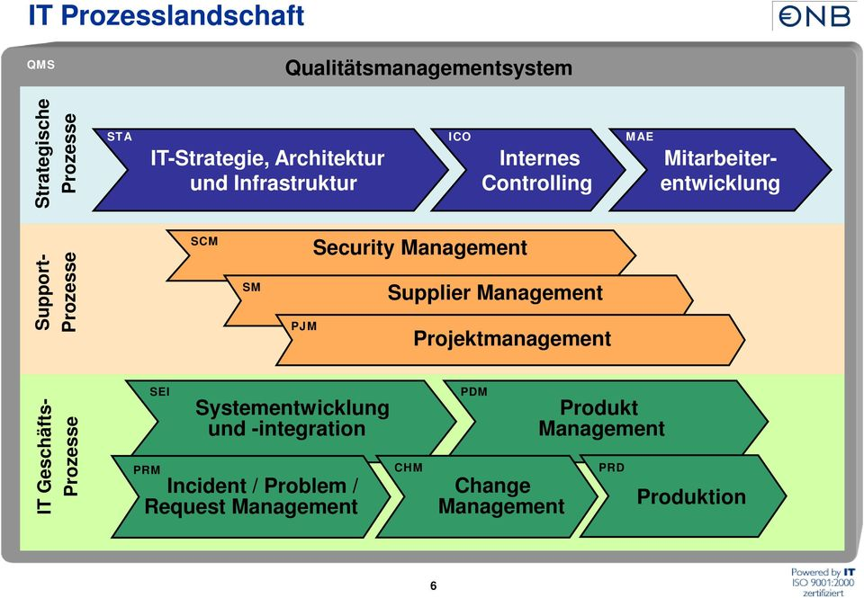 PJM Security Management Supplier Management Projektmanagement IT Geschäfts- Prozesse SEI Systementwicklung