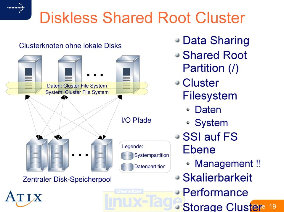 Systempartition Datenpartition Data Sharing Shared Root Partition (/) Cluster