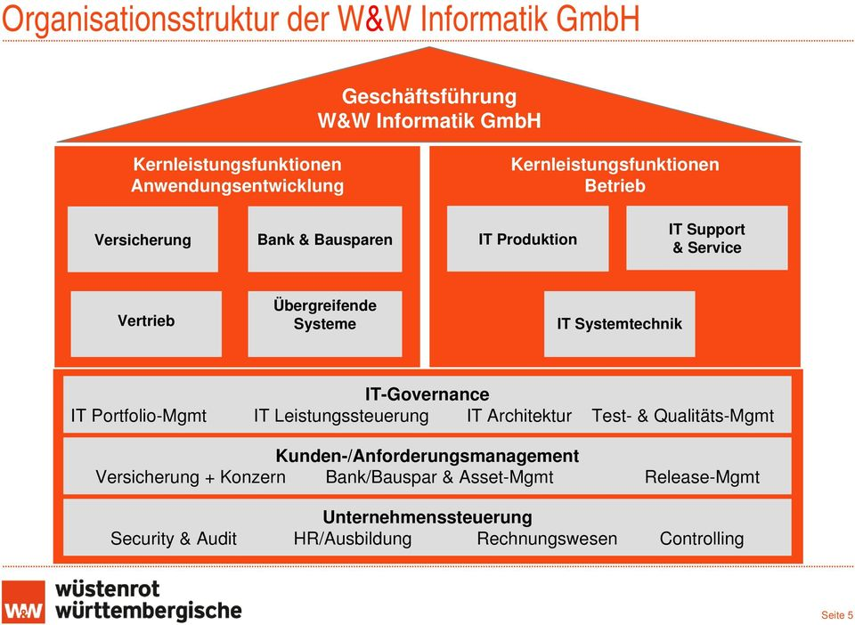Systemtechnik IT-Governance IT Portfolio-Mgmt IT Leistungssteuerung IT Architektur Test- & Qualitäts-Mgmt Kunden-/Anforderungsmanagement