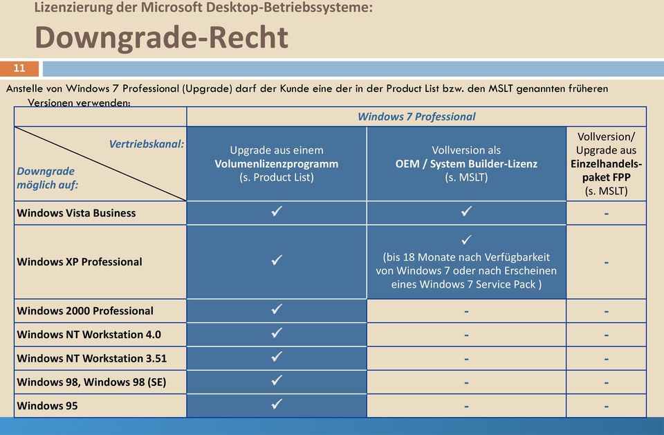 Product List) Vollversion als OEM / System Builder-Lizenz (s. MSLT) Vollversion/ Upgrade aus Einzelhandelspaket FPP (s.