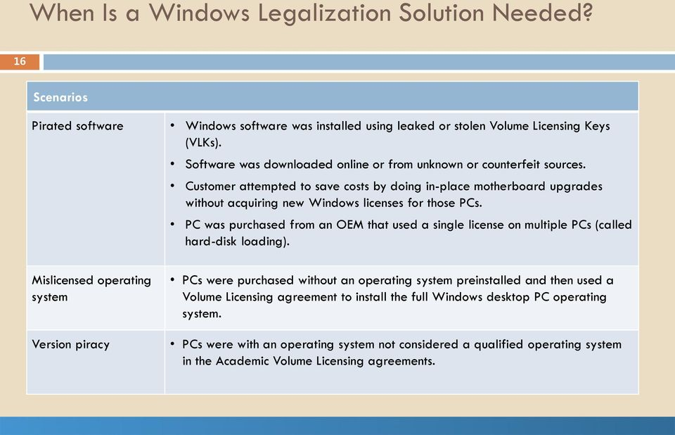 PC was purchased from an OEM that used a single license on multiple PCs (called hard-disk loading).