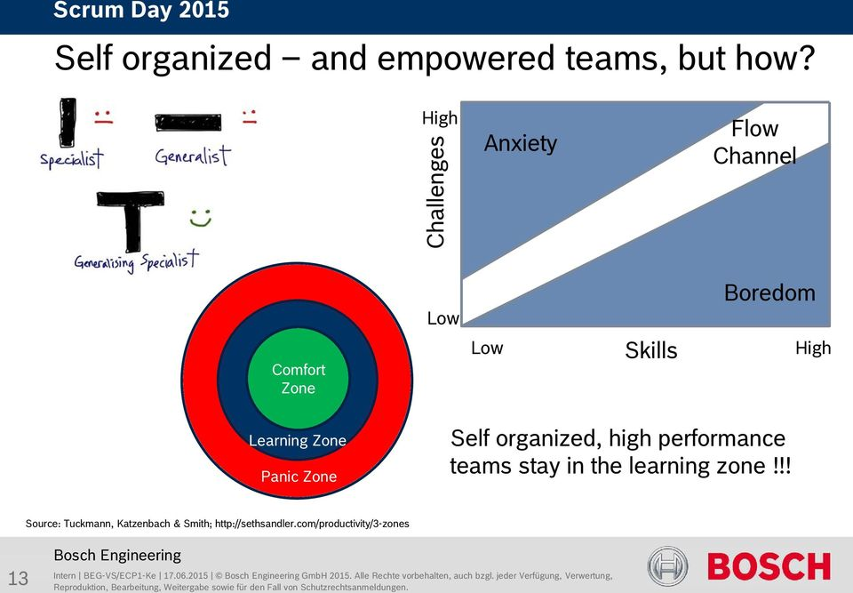 High Learning Zone Panic Zone Self organized, high performance teams stay