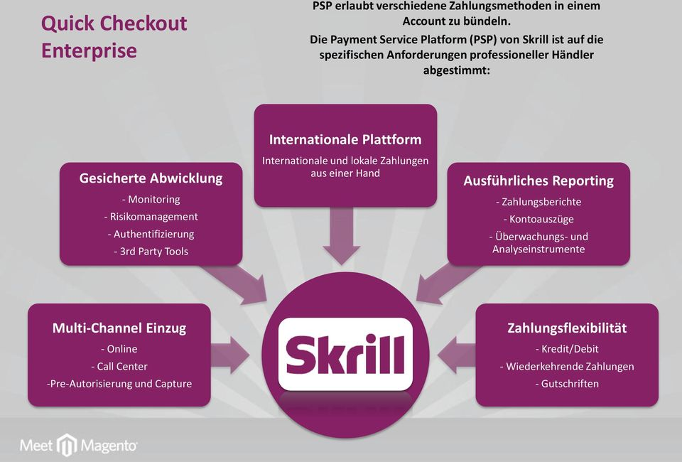 Risikomanagement - Authentifizierung - 3rd Party Tools Internationale Plattform Internationale und lokale Zahlungen aus einer Hand Ausführliches Reporting -