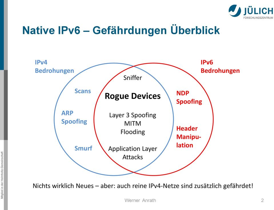 Layer Attacks NDP Spoofing Header Manipulation IPv6 Bedrohungen Nichts