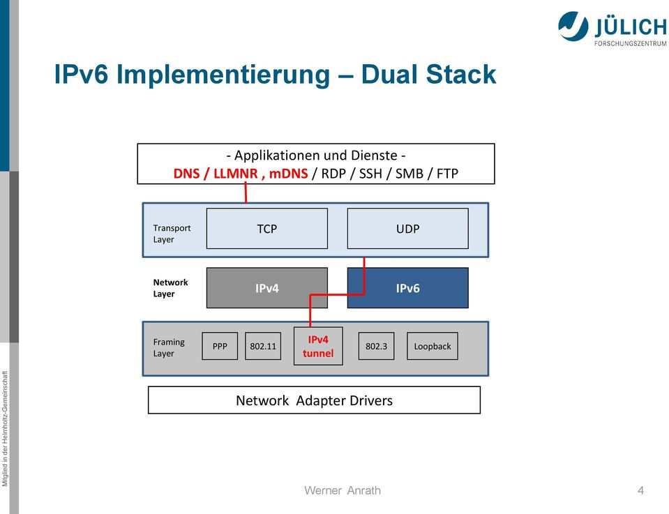Transport Layer TCP UDP Network Layer IPv4 IPv6 Framing