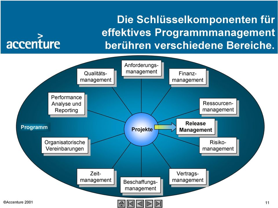 Projekte Anforderungsmanagement Anforderungsmanagement Finanzmanagement Finanzmanagement Ressourcenmanagement Ressourcenmanagement Release Release
