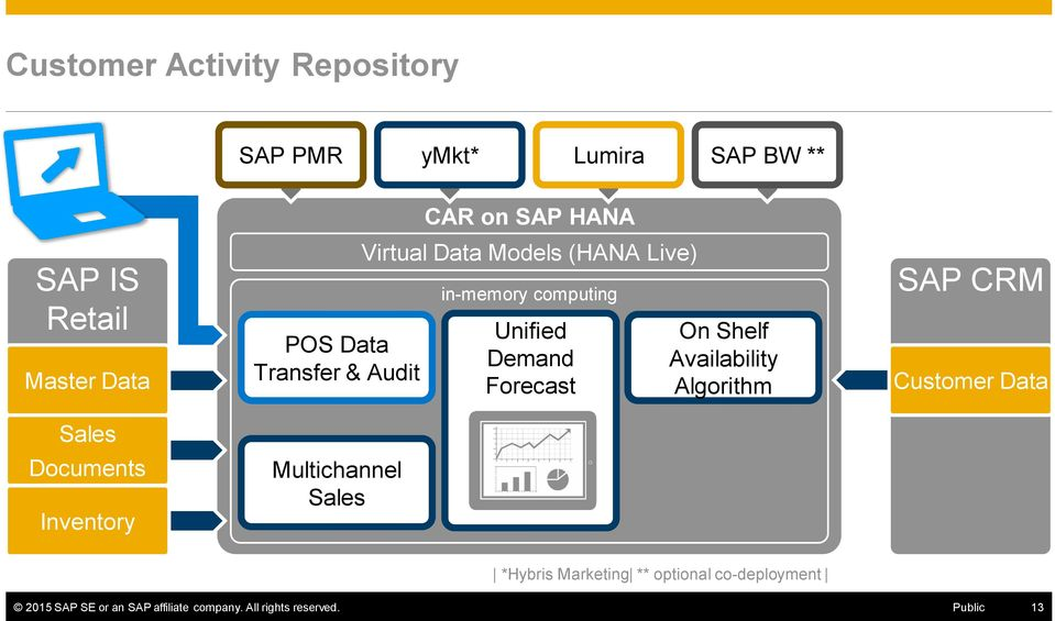 in-memory computing Unified Demand Forecast On Shelf Availability Algorithm SAP CRM Customer Data