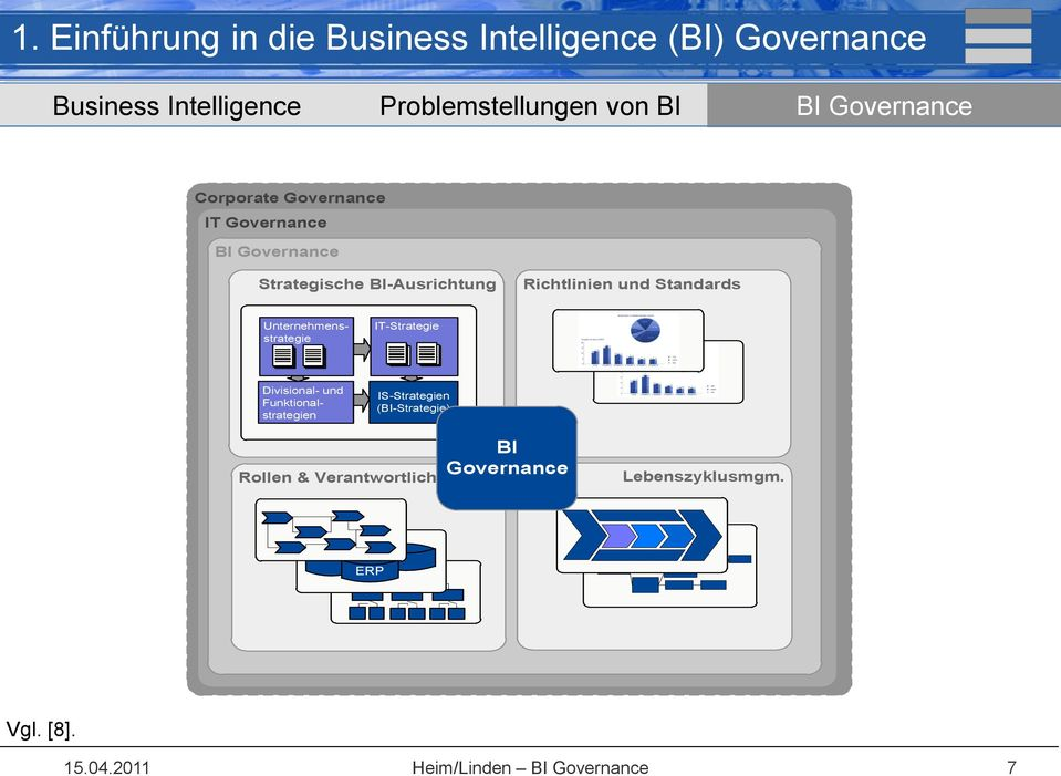 Corporate Governance IT Governance BI Governance Strategische BI-Ausrichtung Richtlinien und Standards Divisional- und