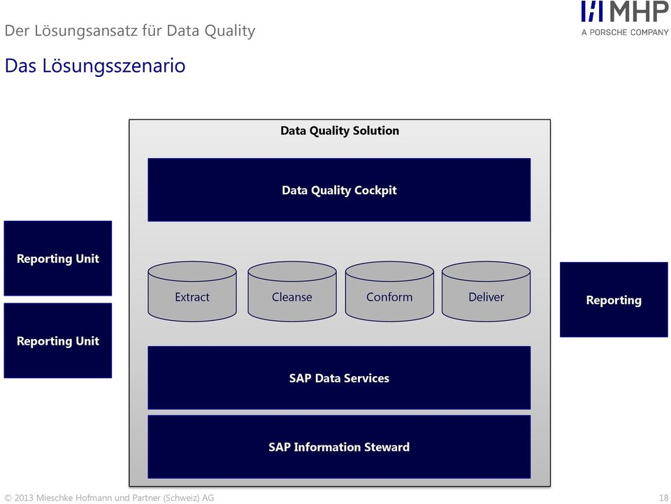 Cleanse Conform Deliver Reporting Reporting Unit SAP Data