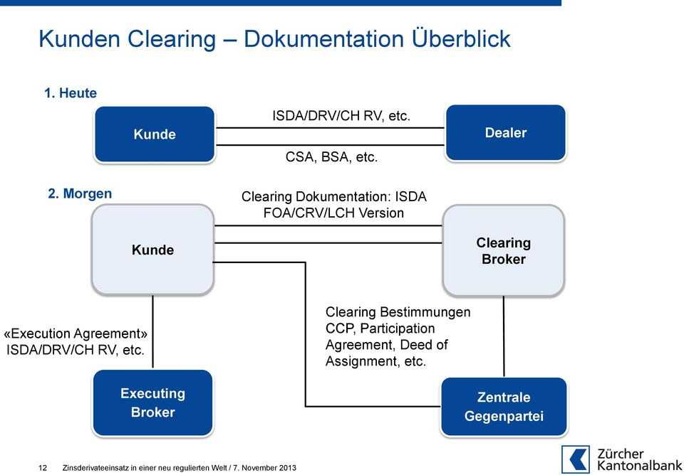 Morgen Clearing Dokumentation: ISDA FOA/CRV/LCH Version Kunde Clearing Broker