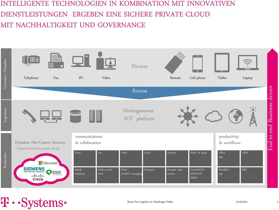 Services T-Systems-hosted private cloud communications & collaboration Voice Fax Video Email Intranet Wikis & blogs productivity & workflows Office app CRM Mobile