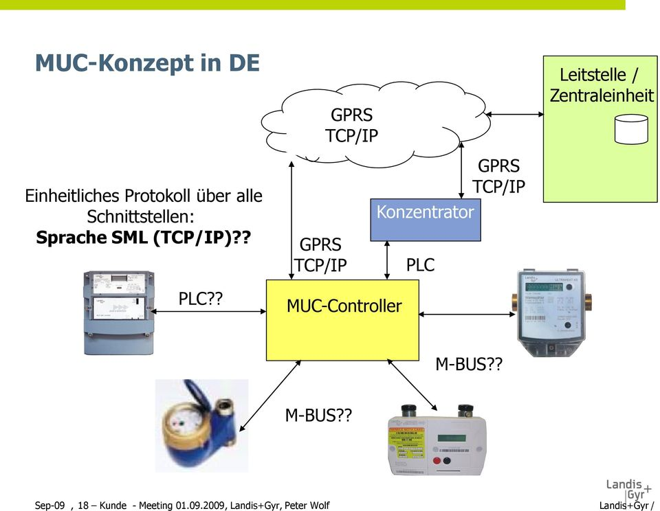 (TCP/IP)?? GPRS TCP/IP Konzentrator PLC GPRS TCP/IP PLC?