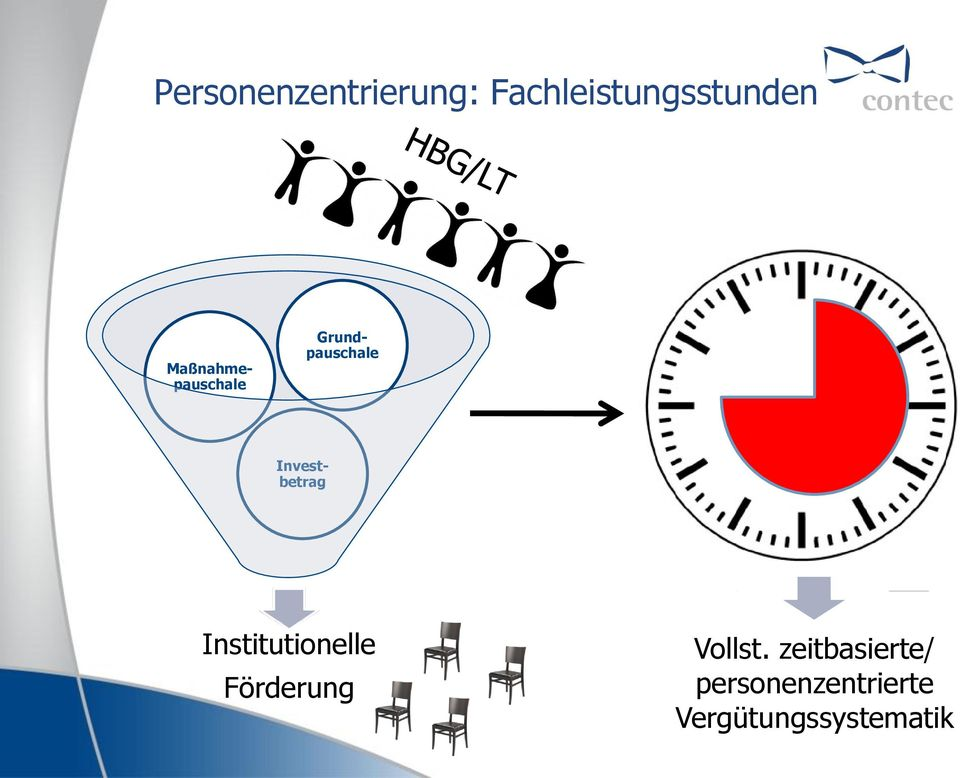 Grundpauschale Institutionelle Förderung
