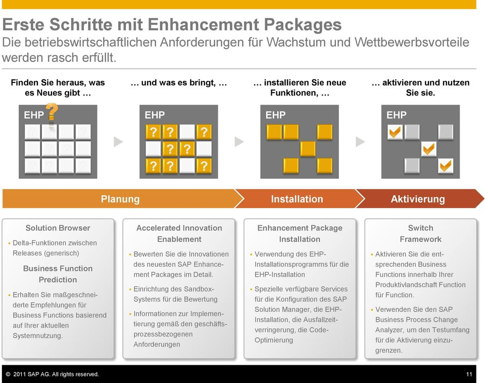 EHP EHP EHP EHP Planung Installation Aktivierung Solution Browser Delta-Funktionen zwischen Accelerated Innovation Enablement Enhancement Package Installation Switch Framework Releases (generisch)