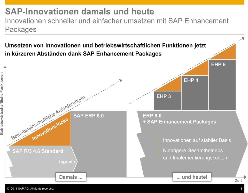 Enhancement Packages EHP 5 EHP 4 EHP 3 SAP ERP 6.0 ERP 6.0 + SAP Enhancement Packages Innovationen auf stabiler Basis SAP R/3 4.