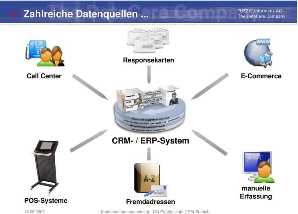 E-Commerce CRM- / ERP-System