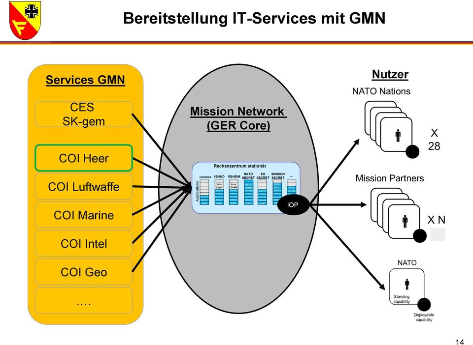 Mission Network (GER Core) COI Heer
