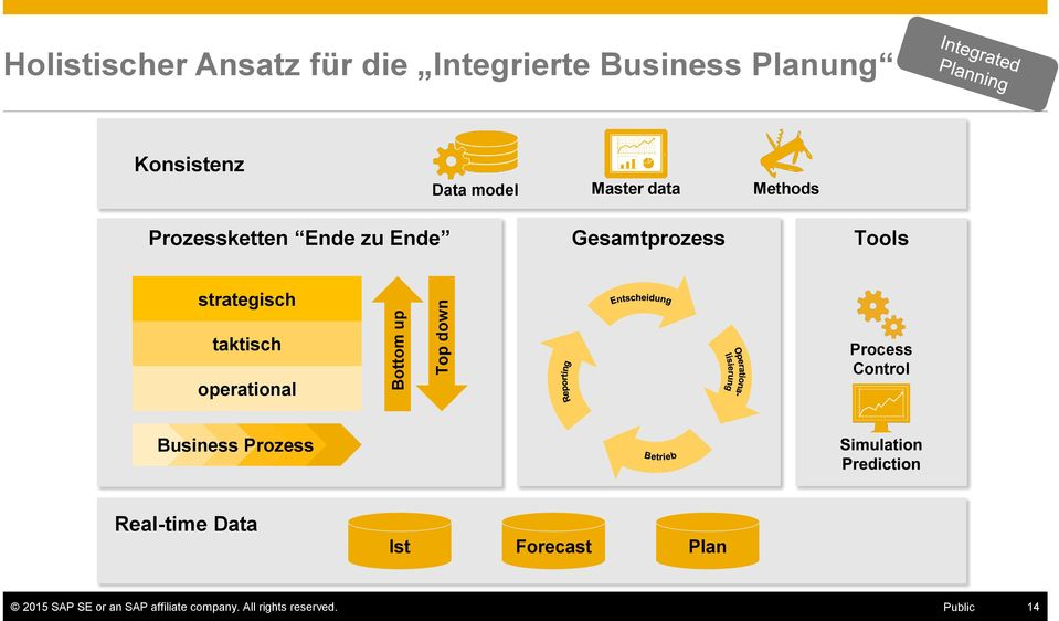 Tools strategisch taktisch operational Process Control Business Prozess Real-time