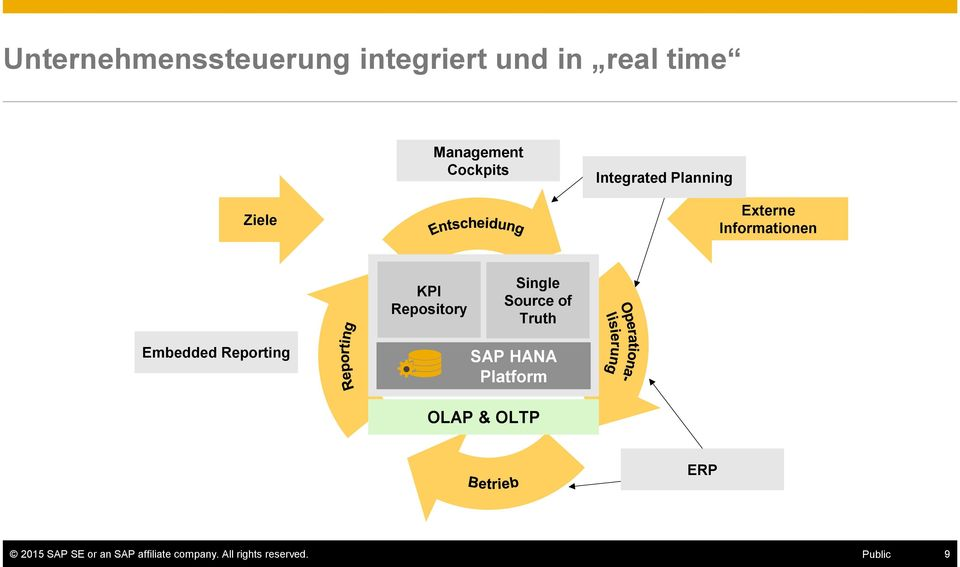 Single Source of Truth Embedded Reporting SAP HANA Platform OLAP &