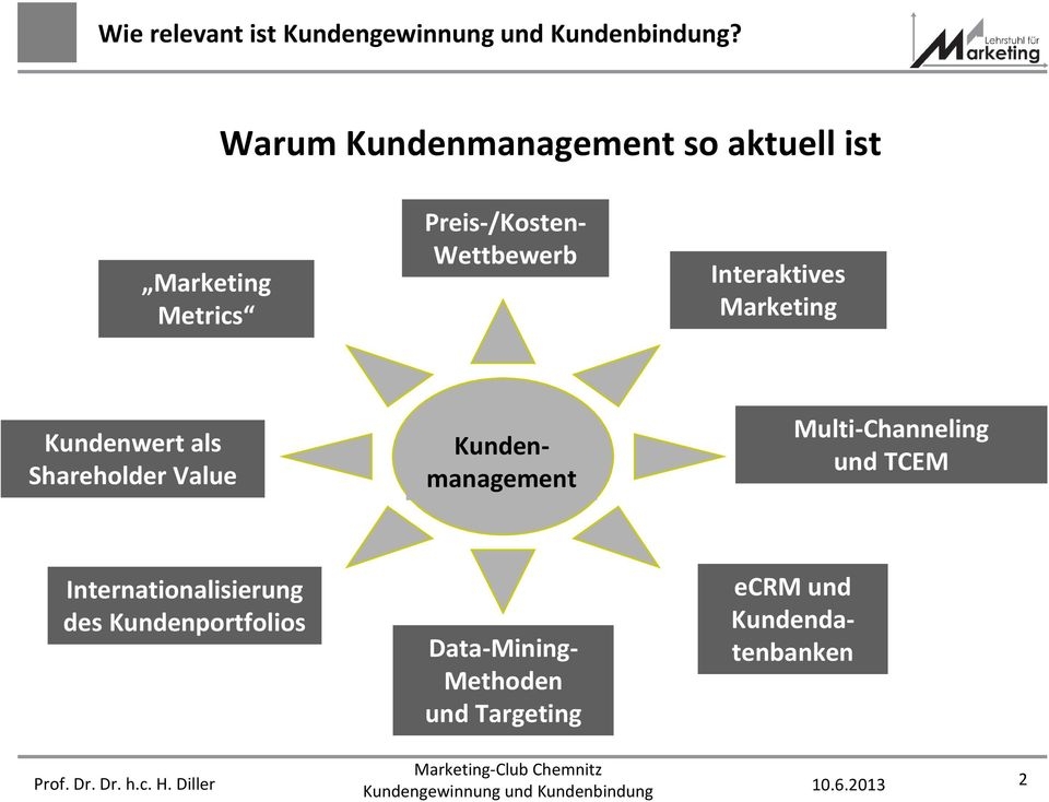Wettbewerb Interaktives Marketing Kundenwert als Shareholder Value ecrm und