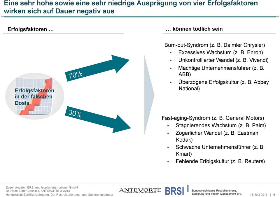 B. Abbey National) 30% Fast-aging-Syndrom (z. B. General Motors) Stagnierendes Wachstum (z. B. Palm) Zögerlicher Wandel (z. B. Eastman Kodak) Schwache Unternehmensführer (z.