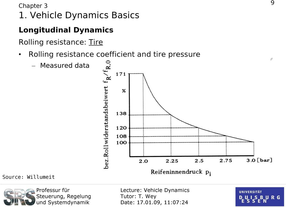 coefficient and tire pressure Measured