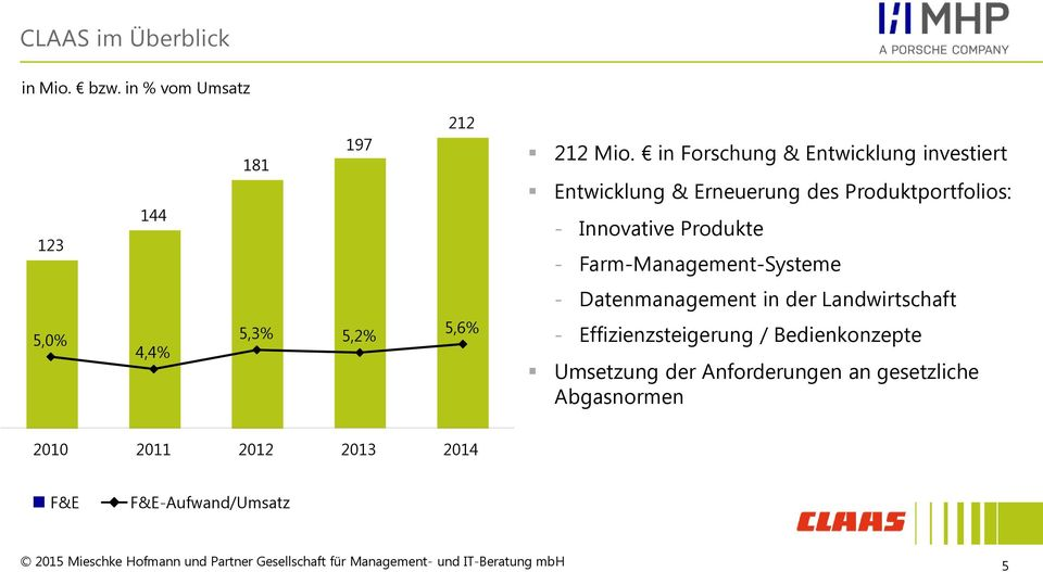 Produkte - Farm-Management-Systeme - Datenmanagement in der Landwirtschaft 5,0% 4,4% 5,3% 5,2% 5,6% -