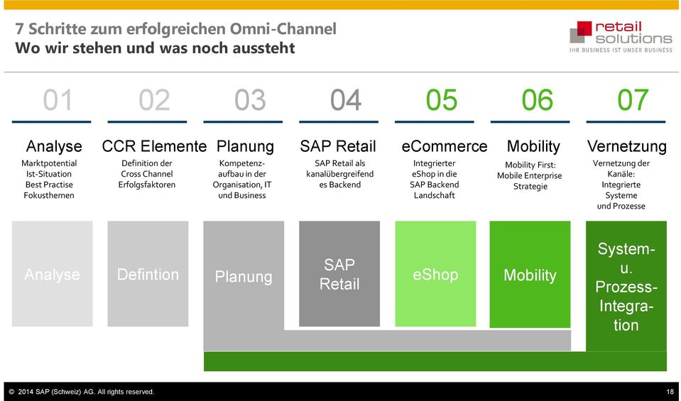 Business SAP Retail als kanalübergreifend es Backend Integrierter eshop in die SAP Backend Landschaft Mobility First: Mobile Enterprise Strategie Vernetzung der