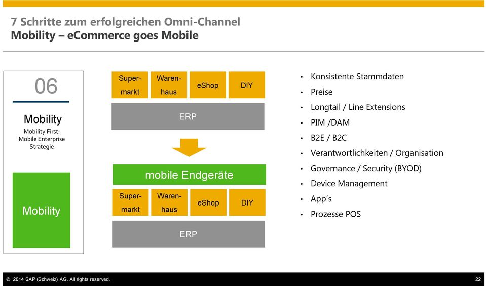 Extensions PIM /DAM B2E / B2C Verantwortlichkeiten / Organisation mobile Endgeräte Governance / Security (BYOD)