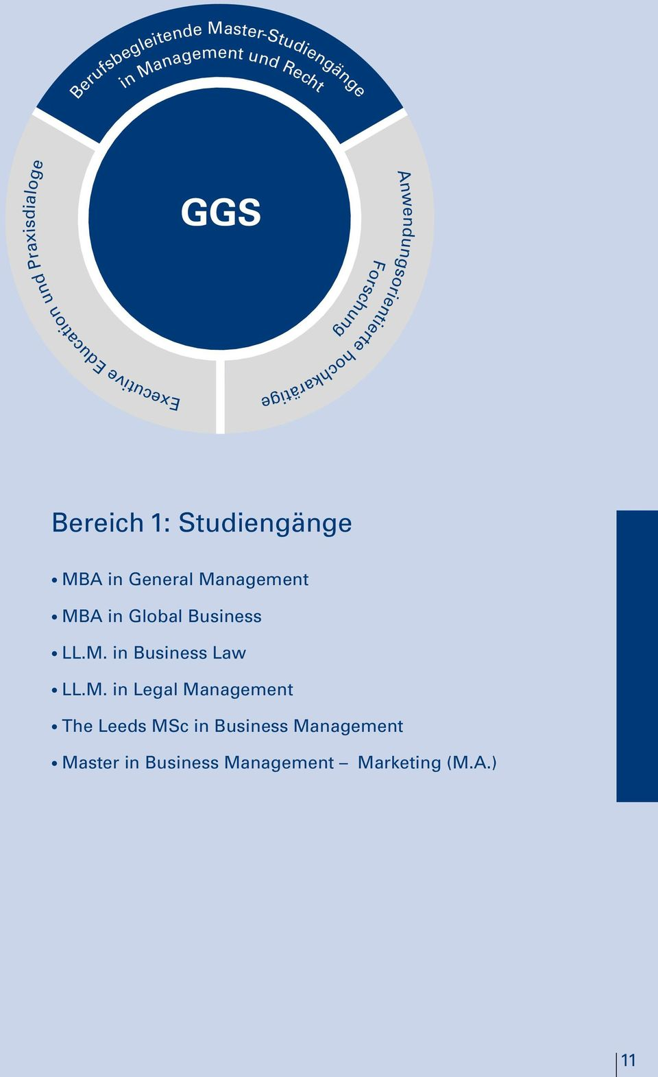 Studiengänge MBA in General Management MBA in Global Business LL.M. in Business Law LL.