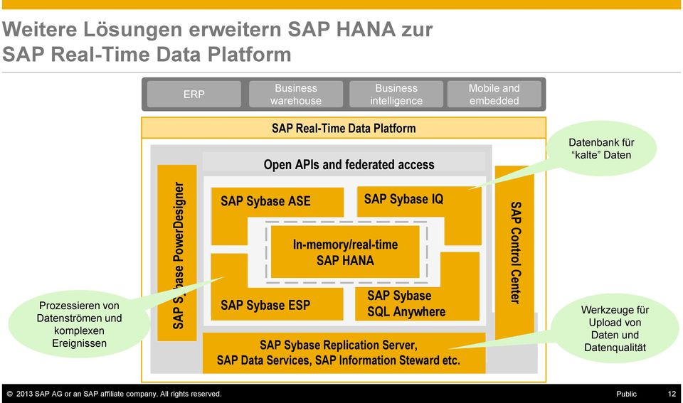 Analytics and Complex SAP Sybase ESP Event Processing In-memory/real-time SAP HANA SAP Sybase IQ Analytics Enterprise Data Warehouse SAP Sybase SQL Anywhere Mobile and Embedded Data Management