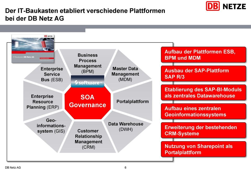 (GIS) SOA Governance Customer Relationship Management (CRM) Portalplattform Data Warehouse (DWH) Etablierung des SAP-BI-Moduls als zentrales
