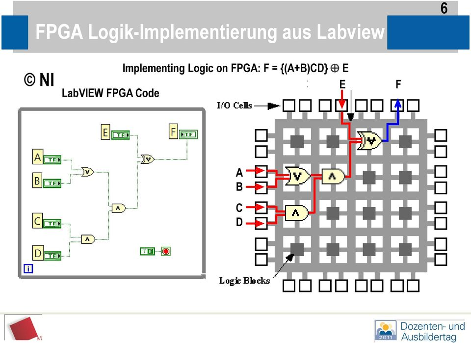Logic on FPGA: F = {(A+B)CD}