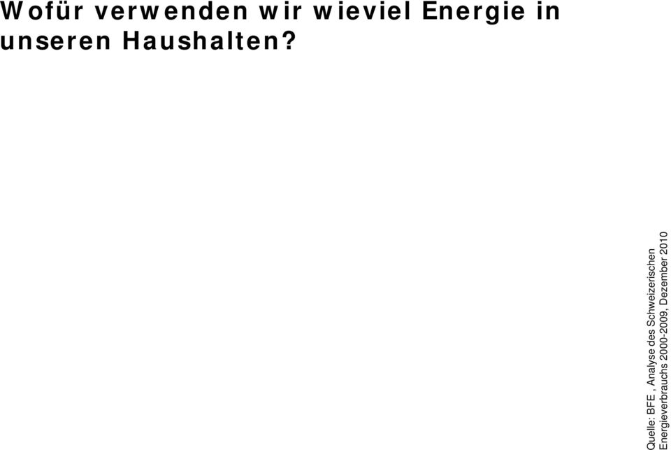 Quelle: Energie BFE, Analyse des