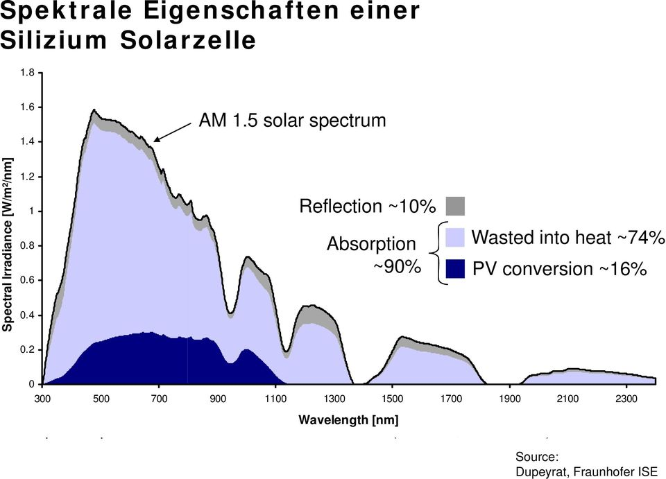 5 solar spectrum Reflection ~10% Reflection Absorption PV conversion Absorption Reflected Wasted into heat ~74%