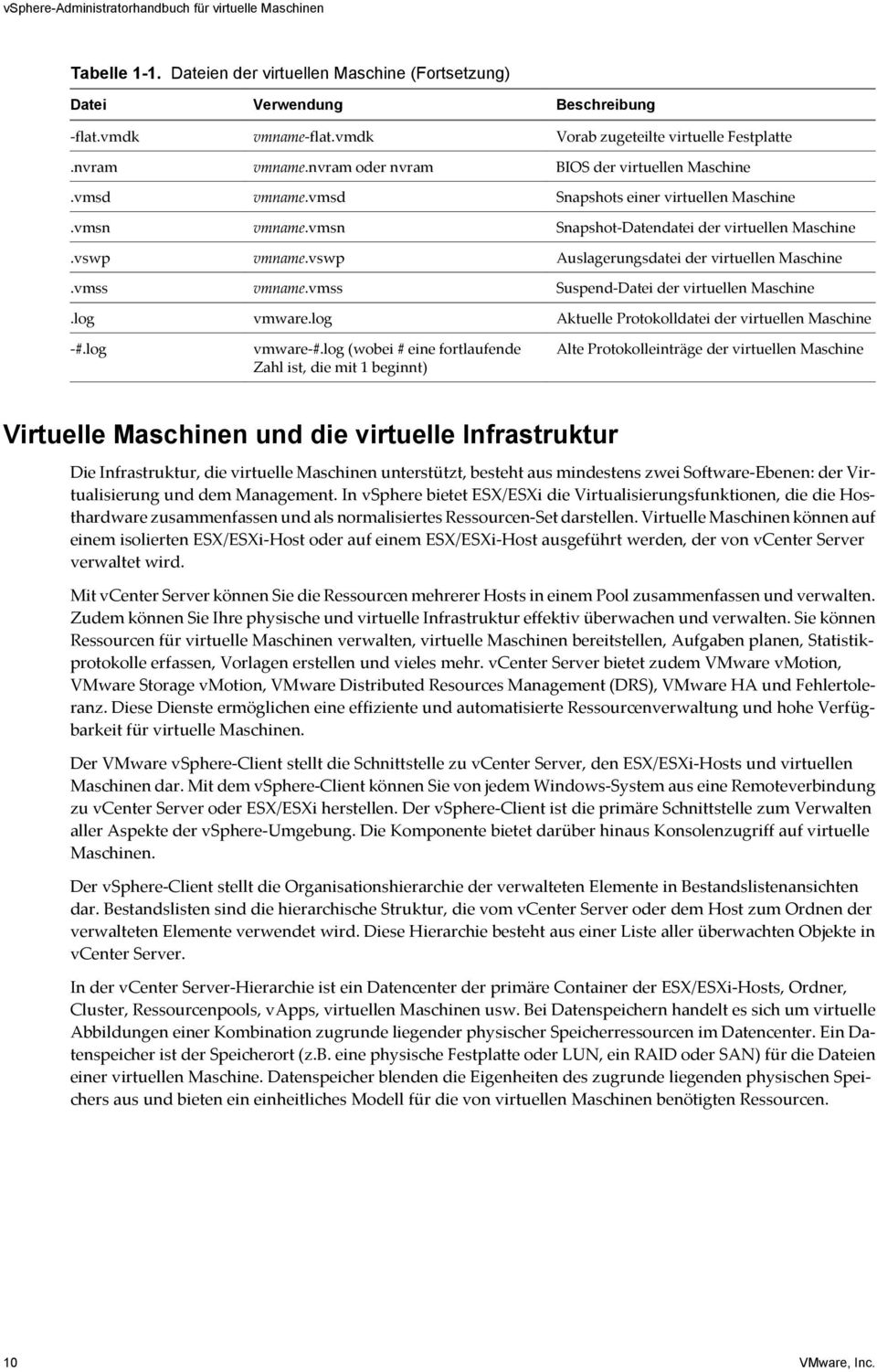 vmsn Snapshot-Datendatei der virtuellen Maschine.vswp vmname.vswp Auslagerungsdatei der virtuellen Maschine.vmss vmname.vmss Suspend-Datei der virtuellen Maschine.log vmware.
