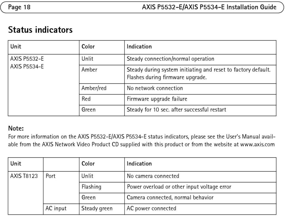 after successful restart Note: For more information on the AXIS P5532-E/AXIS P5534-E status indicators, please see the User s Manual available from the AXIS Network Video Product CD supplied with