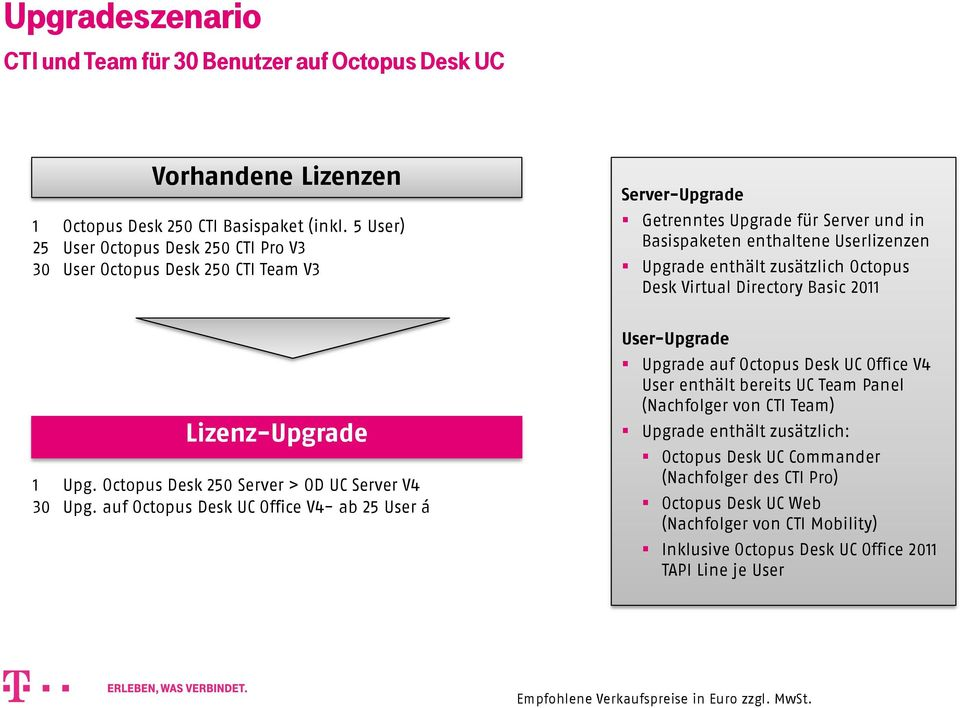 enthält zusätzlich Octopus Desk Virtual Directory Basic 2011 Lizenz-Upgrade 1 Upg. Octopus Desk 250 Server > OD UC Server V4 30 Upg.