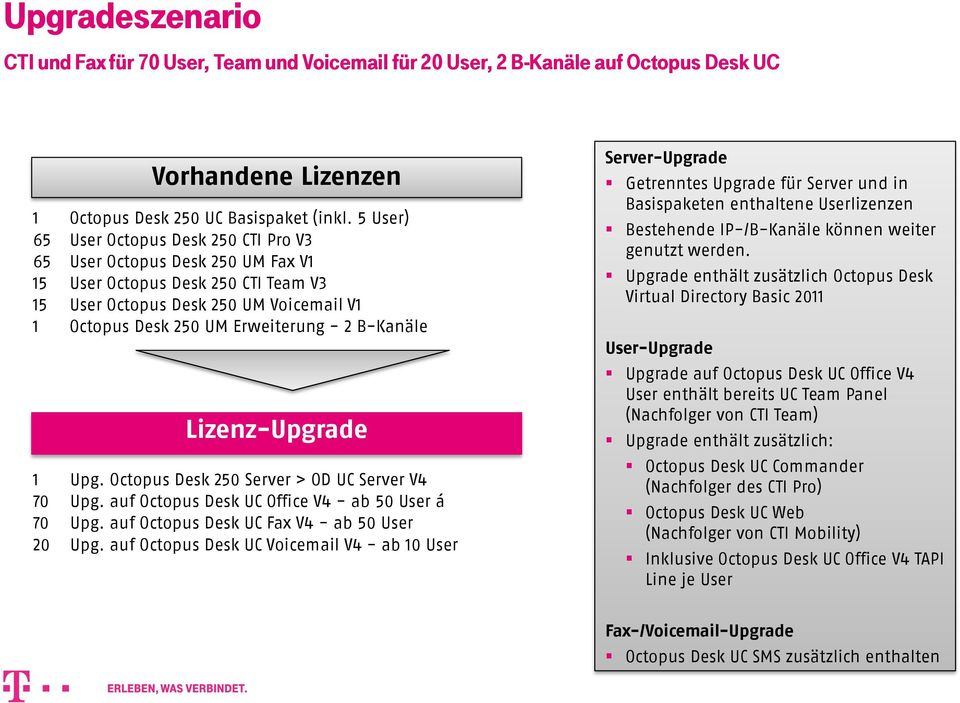 B-Kanäle Lizenz-Upgrade 1 Upg. Octopus Desk 250 Server > OD UC Server V4 70 Upg. auf Office V4 - ab 50 User á 70 Upg. auf Fax V4 - ab 50 User 20 Upg.