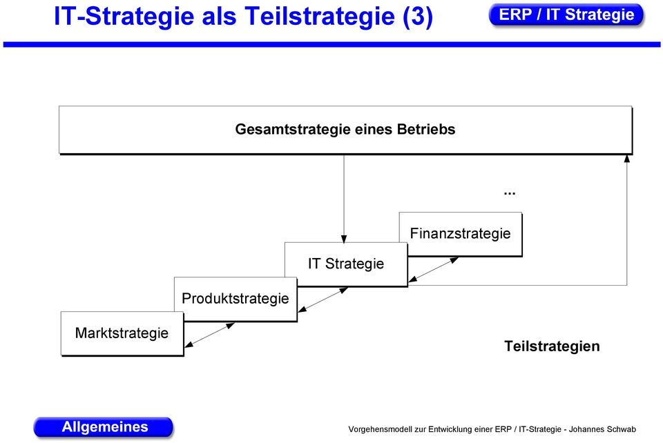 .. Finanzstrategie IT Strategie