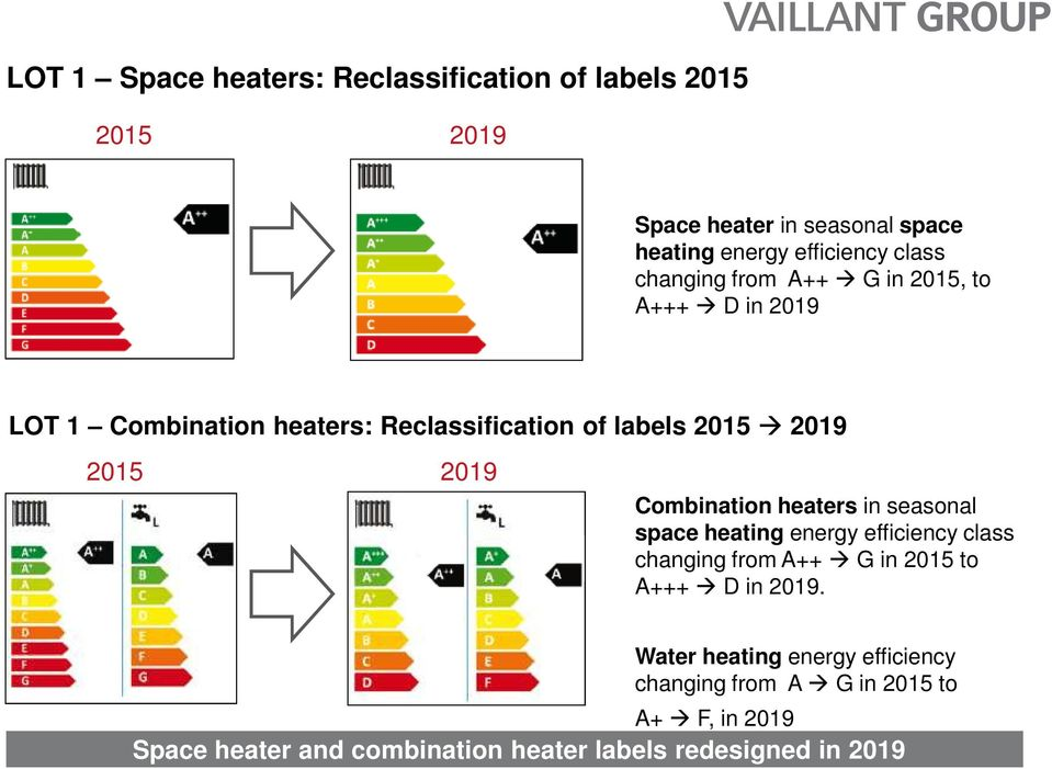 2019 Combination heaters in seasonal space heating energy efficiency class changing from A++ G in 2015 to A+++ D in 2019.