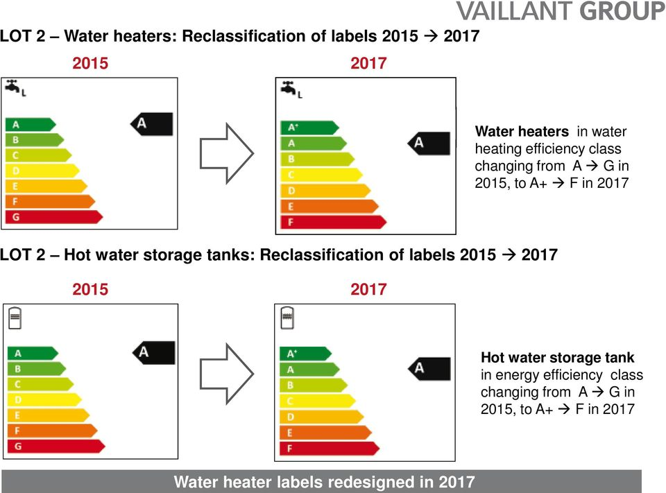 tanks: Reclassification of labels 2015 2017 2015 2017 Hot water storage tank in energy
