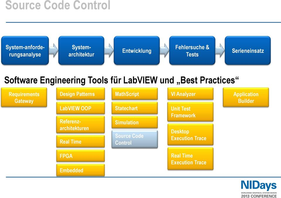 Patterns LabVIEW OOP Referenzarchitekturen Real Time MathScript Statechart Simulation Source Code