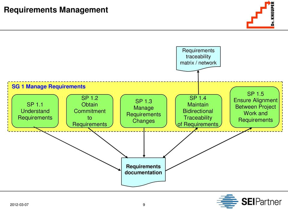3 Manage Changes SP 1.