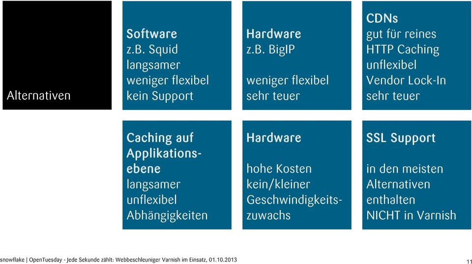 l kein Support Hardware z.b.
