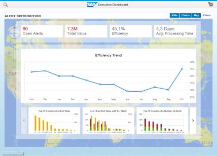 process optimization Improve Performance by realtime calibration and simulation on current and historical data Powered by SAP HANA high performing,