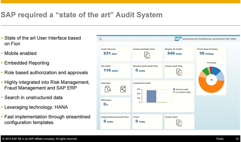 Management and SAP ERP Search in unstructured data Leveraging technology: HANA Fast implementation through